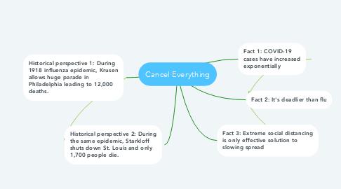 Mind Map: Cancel Everything