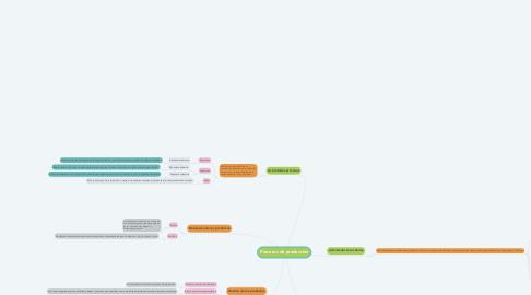 Mind Map: Procesos de producción