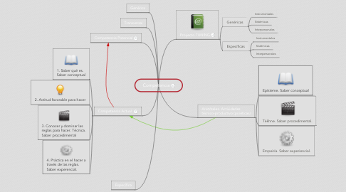 Mind Map: Competencia