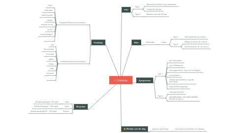 Mind Map: Diabetes