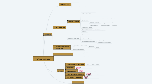 Mind Map: Hailey Marketing & Sales Strategy April - June