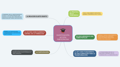 Mind Map: INVESTIGACIÓN ACCIÓN PARTICIPATIVA