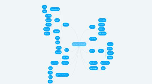 Mind Map: levensomgeving (1)