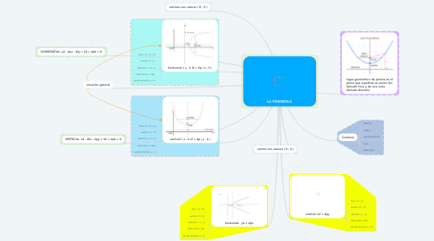 Mind Map: LA PARABOLA