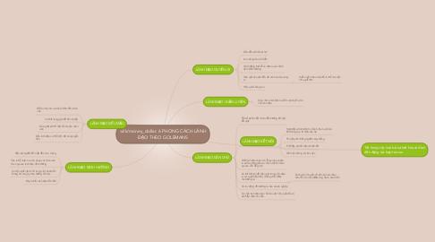 Mind Map: 6 PHONG CÁCH LÃNH ĐẠO THEO GOLEMANS
