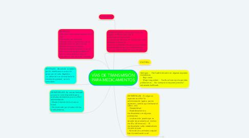 Mind Map: VÍAS DE TRANSMISIÓN PARA MEDICAMENTOS
