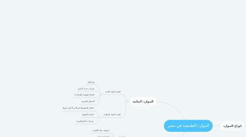 Mind Map: الموارد الطبيعية في مصر