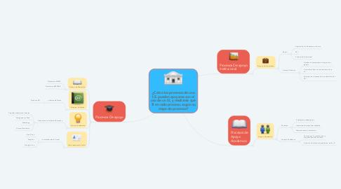 Mind Map: ¿Cómo los procesos de una I.E. pueden apoyarse con el uso de un SI, y mediante qué SI en cada proceso, según su mapa de procesos?