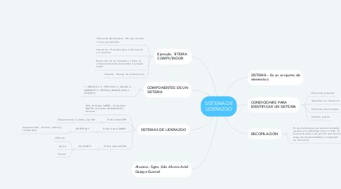 Mind Map: SISTEMA DE LIDERAZGO