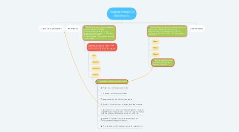 Mind Map: Главная страница Idra-mos.ru