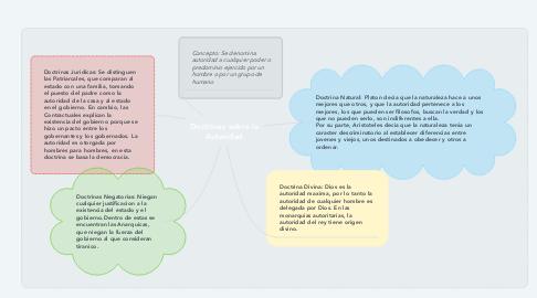 Mind Map: Doctrinas sobre la Autoridad