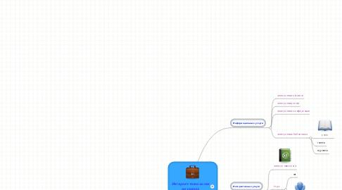 Mind Map: Интернет-технологии на уроках