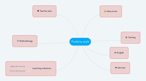 Mind Map: Portfolio draft