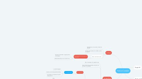 Mind Map: Perícia Contábil