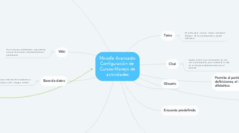 Mind Map: Moodle Avanzado: Configuración de  Cursos-Manejo de actividades