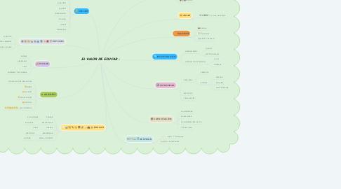 Mind Map: EL VALOR DE EDUCAR :