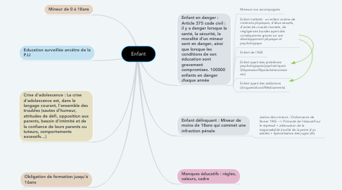 Mind Map: Enfant