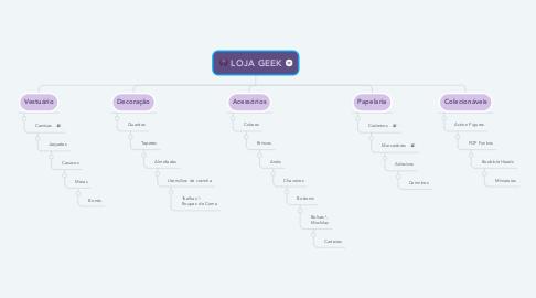 Mind Map: LOJA GEEK