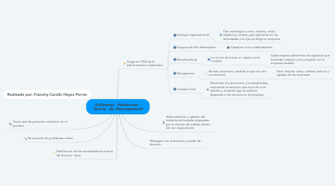 Mind Map: Enfoques  Modernos - Teoría  de Management