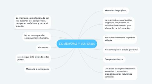 Mind Map: LA MEMORIA Y SUS ÁRIAS