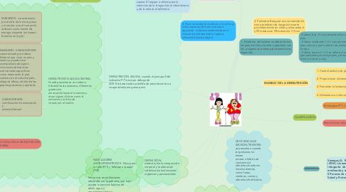 Mind Map: MALNUTRICIÓN