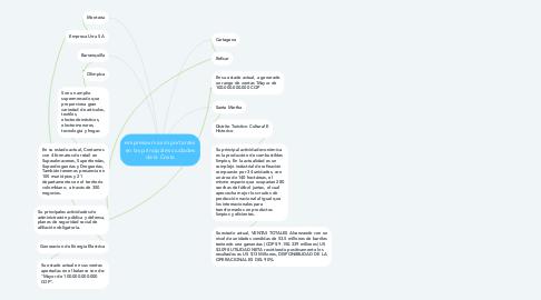 Mind Map: empresas mas importantes en las principales ciudades de la Costa