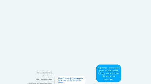 Mind Map: Aspectos  procesales para  el desarrollo físico y  coordinativo de las  artes marciales