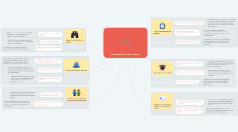 Mind Map: Los beneficios de la Historia