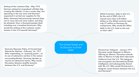 Mind Map: The United States and its Decision to Enter WWI