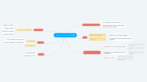 Mind Map: Séquence IV: INFO, INTOX