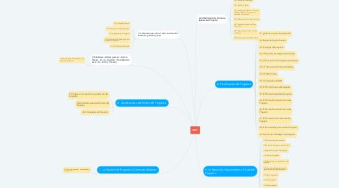 Mind Map: EDT