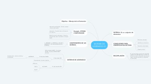 Mind Map: SISTEMA DE LIDERAZGO (1)