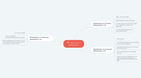 Mind Map: The three eras of globalization