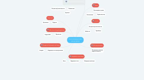 Mind Map: Послеоперационные осложнения