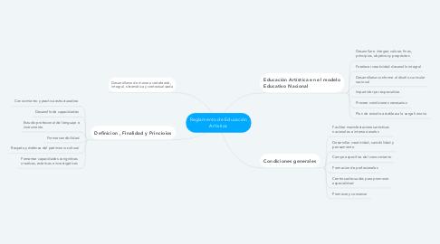 Mind Map: Reglamento de Educación Artística