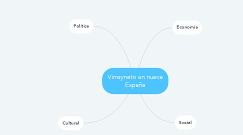 Mind Map: Virreynato en nueva España