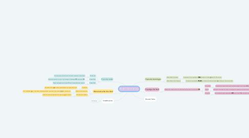 Mind Map: Redes informáticas