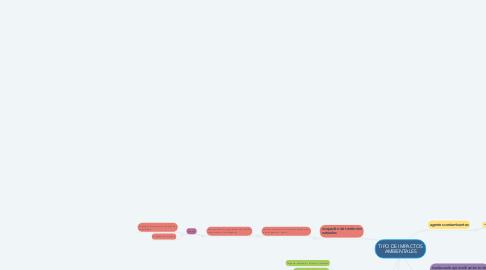 Mind Map: TIPO DE IMPACTOS AMBIENTALES