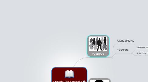 Mind Map: SABERES DEL APRENDIZ
