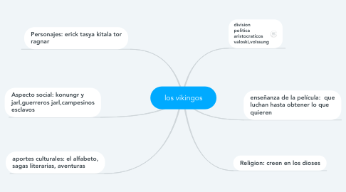 Mind Map: los vikingos