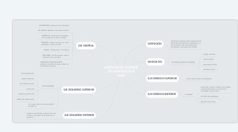 Mind Map: AGENDA DE AVANCE DE APRENDIZAJE (AAA)