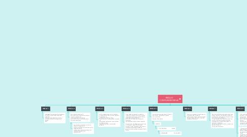 Mind Map: REGLAS COMPLEMENTARIAS
