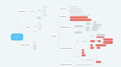 Mind Map: Bader Self-development 2021