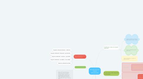 Mind Map: Identificación de riesgos ambientales