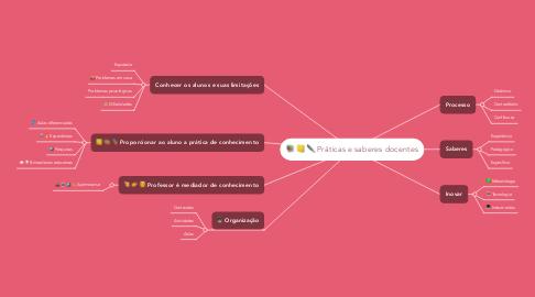 Mind Map: Práticas e saberes docentes