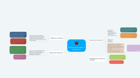 Mind Map: Віртуальна поведінка особистості