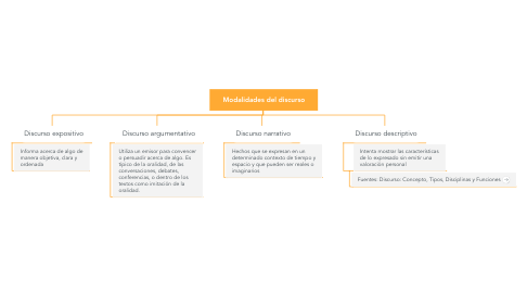 Mind Map: Modalidades del discurso