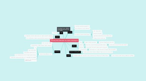 Mind Map: Normas para elaboração do projeto de pesquisa