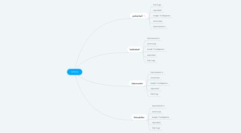 Mind Map: tælletræ