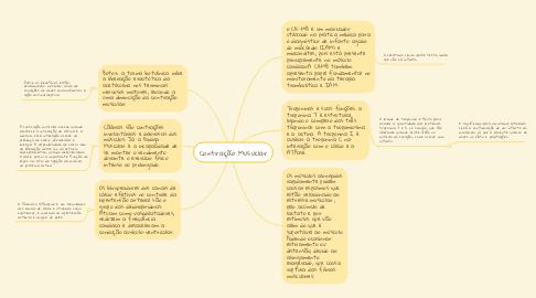 Mind Map: Contração Musuclar